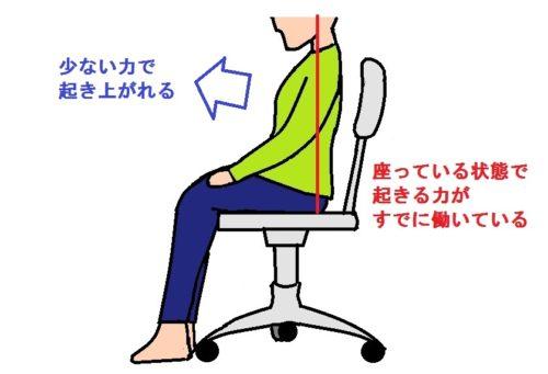 ■椅子に骨盤を立てた状態で座る画