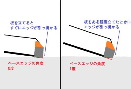 ベースエッジの角度による引っ掛かるタイミング