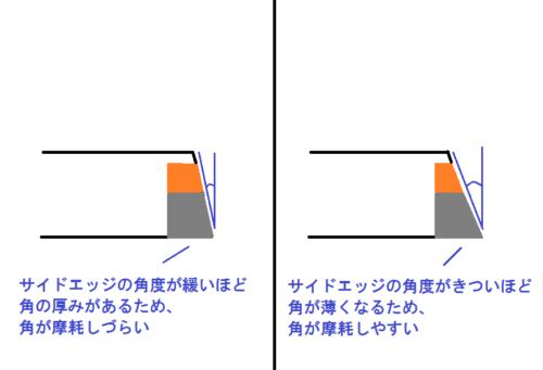 サイドエッジの角度をきつくすると角が丸くなりやすい