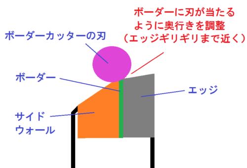 ボーダーカッターの刃の位置の絵
