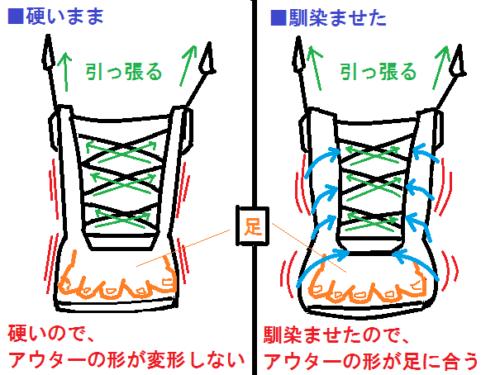 新品のブーツを馴染ませると足に形が合う図