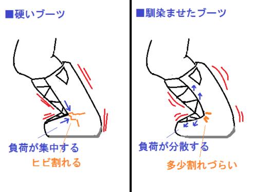 硬いブーツはヒビ割れしやすい図
