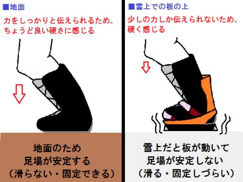 雪上でブーツが硬く感じる図