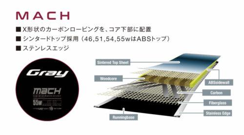 MACHの構造