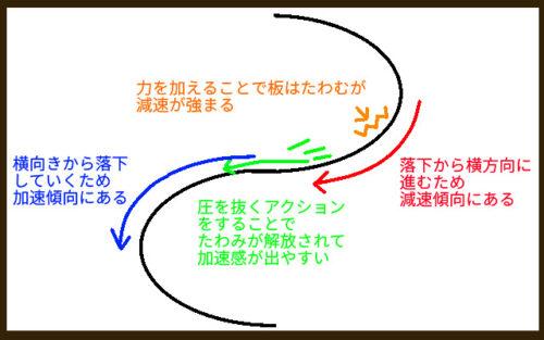 ターンの減速と加速を説明するイラスト