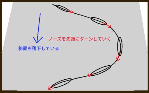 ノーズを先頭に曲がった行くことを説明するイラスト